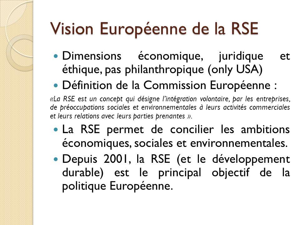 Vision Européenne de la RSE