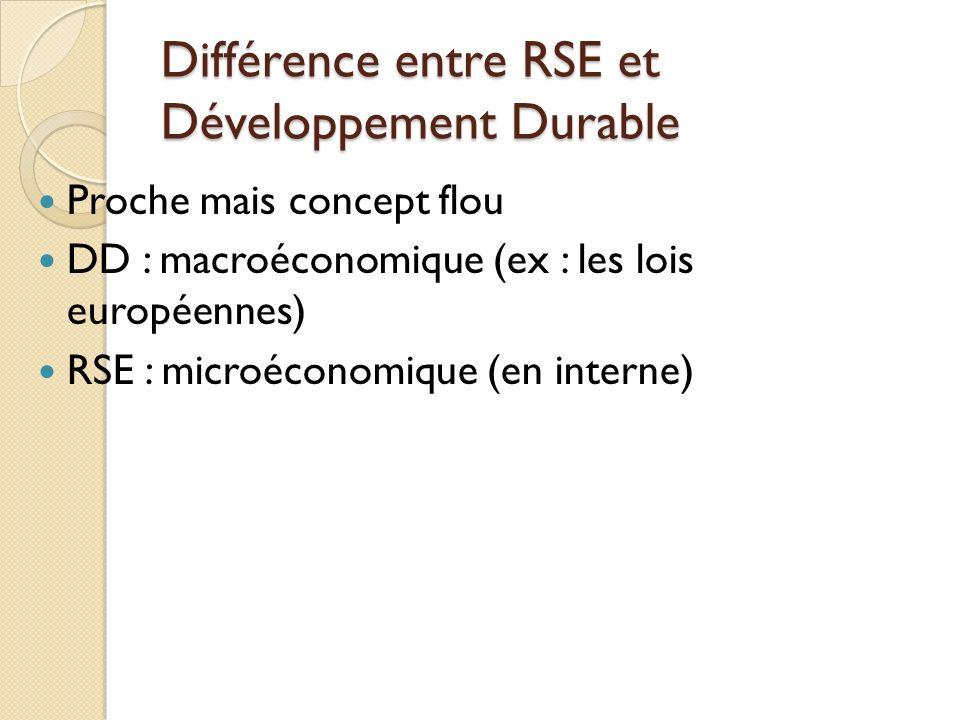 Différence entre RSE et Développement Durable