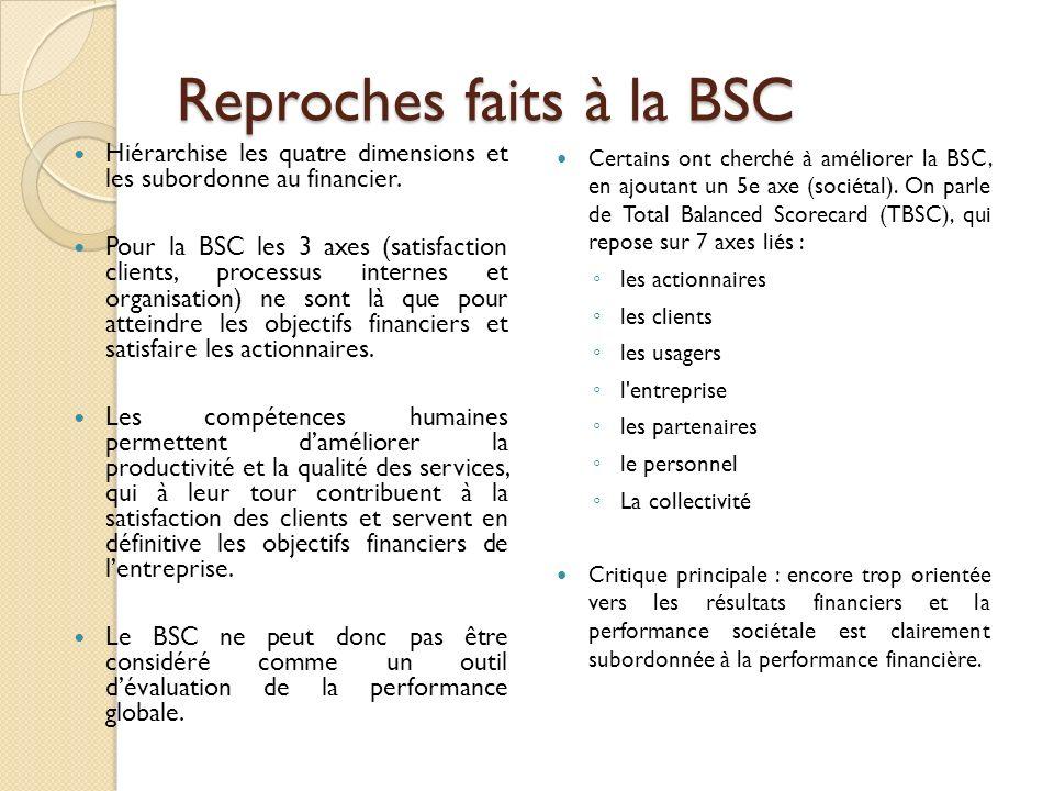 Reproches faits à la BSC