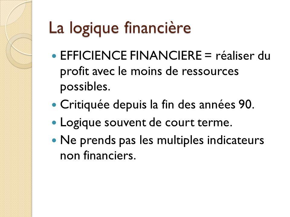 La logique financière EFFICIENCE FINANCIERE = réaliser du profit avec le moins de ressources possibles.