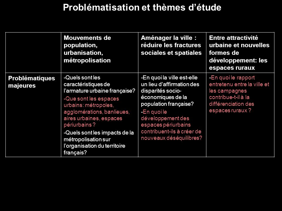 Problématisation et thèmes d'étude