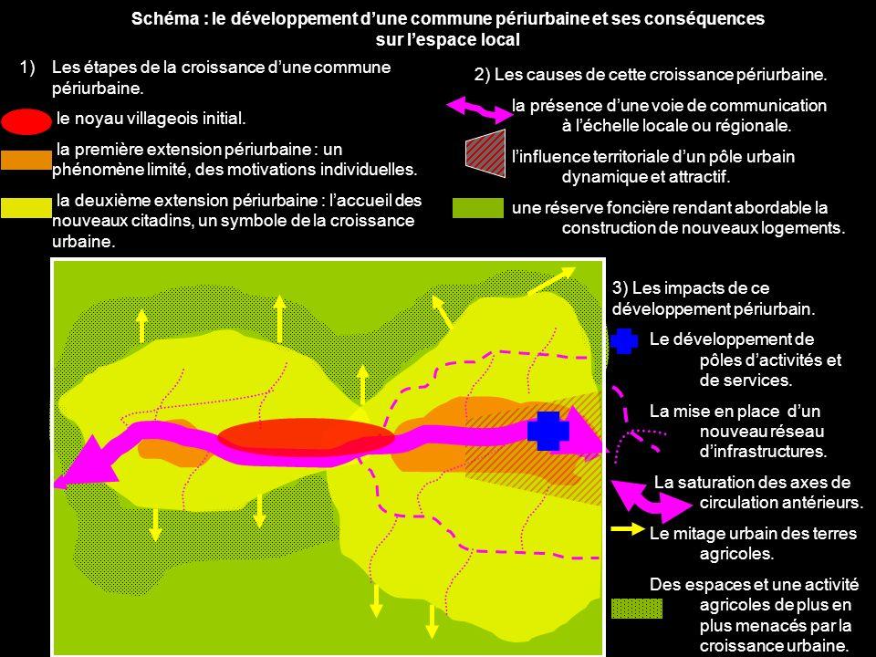 Schéma : le développement d'une commune périurbaine et ses conséquences sur l'espace local