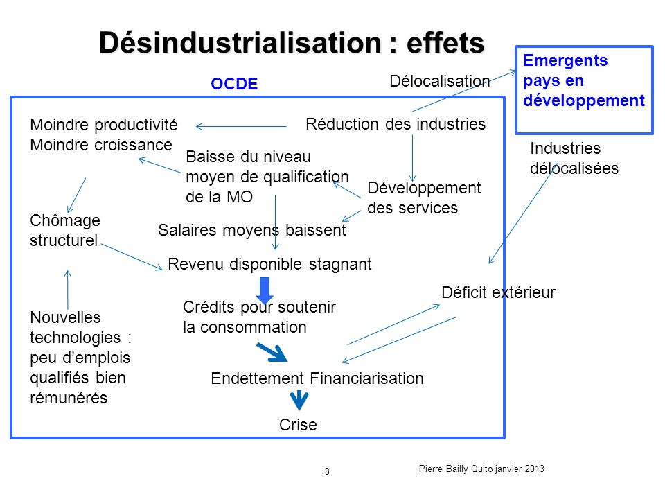 Désindustrialisation : effets