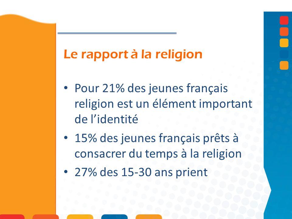 Le rapport à la religion