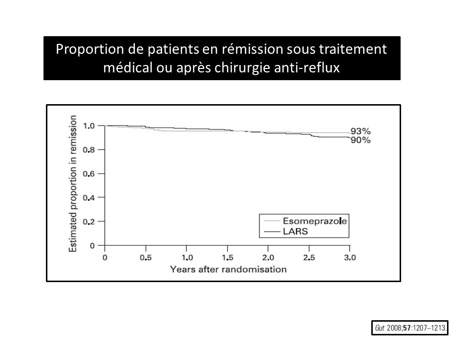 Proportion de patients en rémission sous traitement médical ou après chirurgie anti-reflux