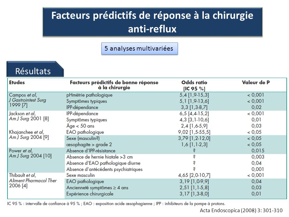 Facteurs prédictifs de réponse à la chirurgie anti-reflux