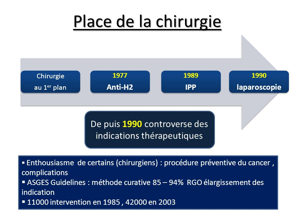 De puis 1990 controverse des indications thérapeutiques
