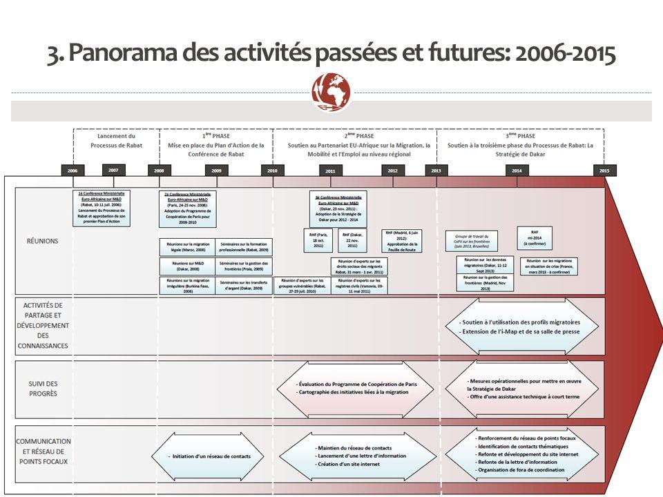 3. Panorama des activités passées et futures: 2006-2015