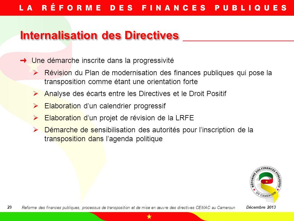 Internalisation des Directives
