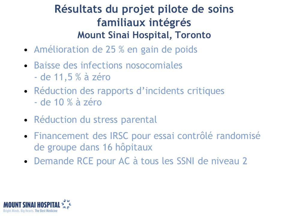 Résultats du projet pilote de soins familiaux intégrés Mount Sinai Hospital, Toronto