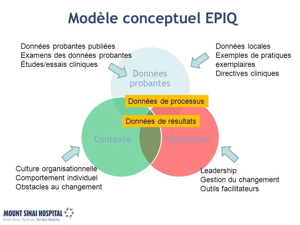 Modèle conceptuel EPIQ