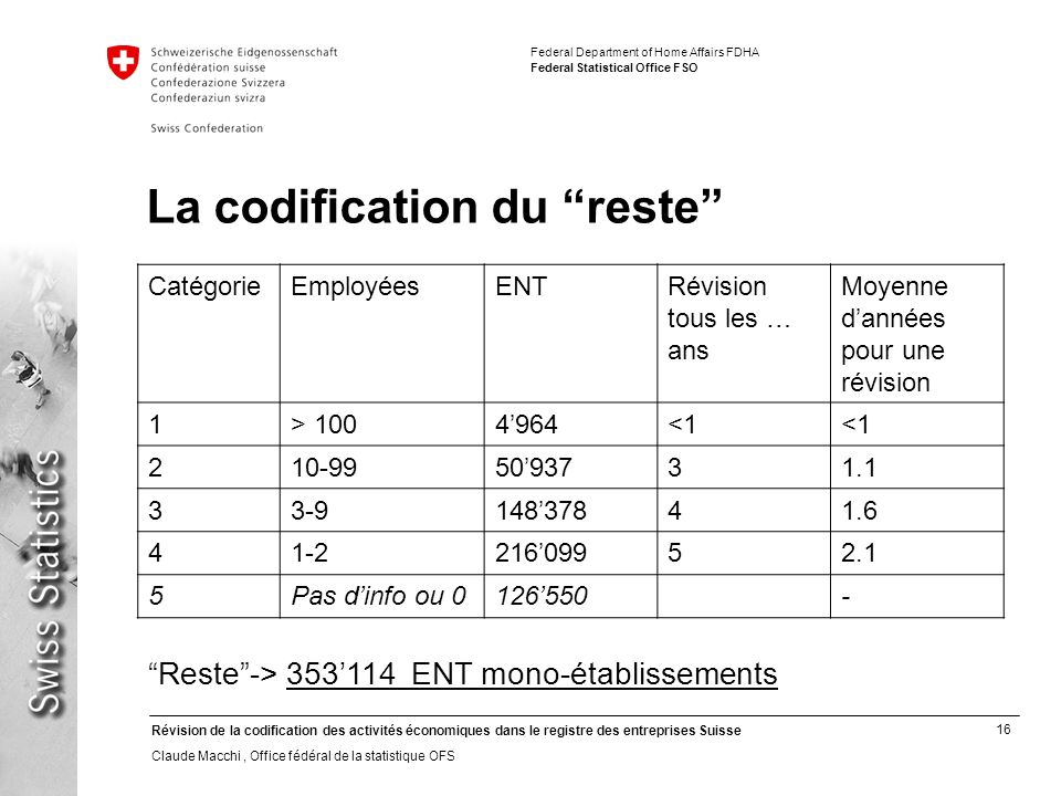 La codification du reste