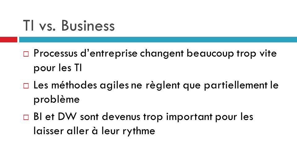 TI vs. Business Processus d'entreprise changent beaucoup trop vite pour les TI. Les méthodes agiles ne règlent que partiellement le problème.
