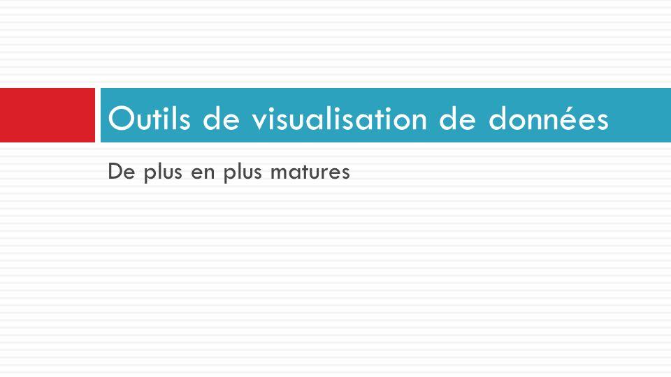 Outils de visualisation de données
