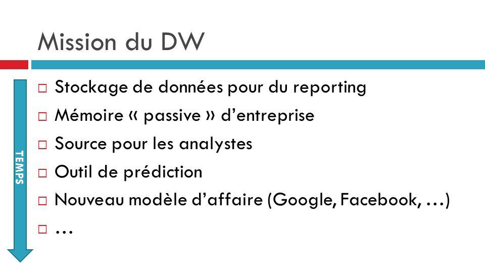 Mission du DW Stockage de données pour du reporting