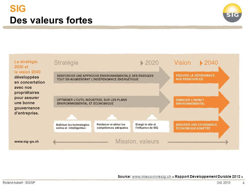 SIG Des valeurs fortes Source: www.mieuxvivresig.ch « Rapport Développement Durable 2012 » Roland Aubert - SIG/SP.