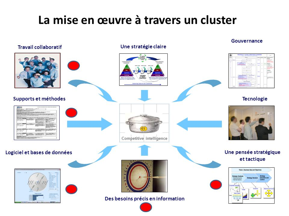 La mise en œuvre à travers un cluster