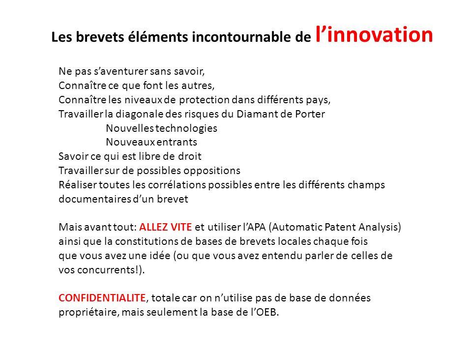 Les brevets éléments incontournable de l'innovation