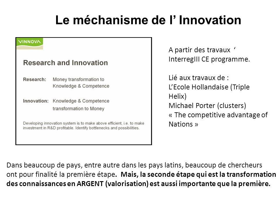 Le méchanisme de l' Innovation