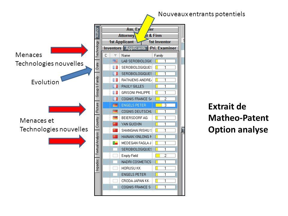 Extrait de Matheo-Patent Option analyse Nouveaux entrants potentiels