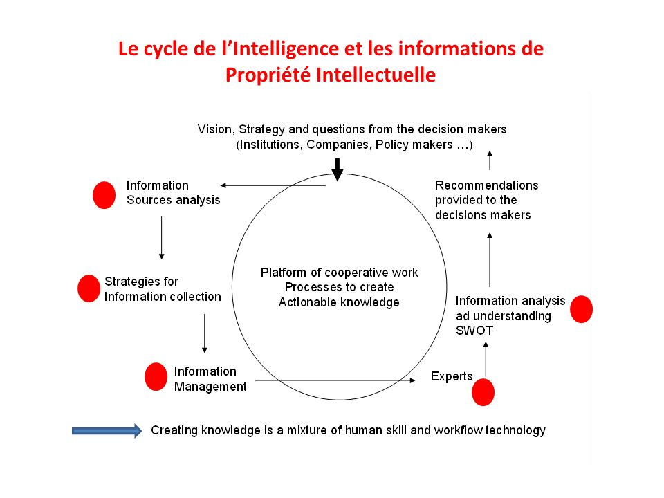 Le cycle de l'Intelligence et les informations de