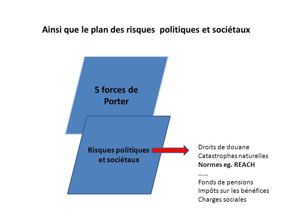 Risques politiques et sociétaux