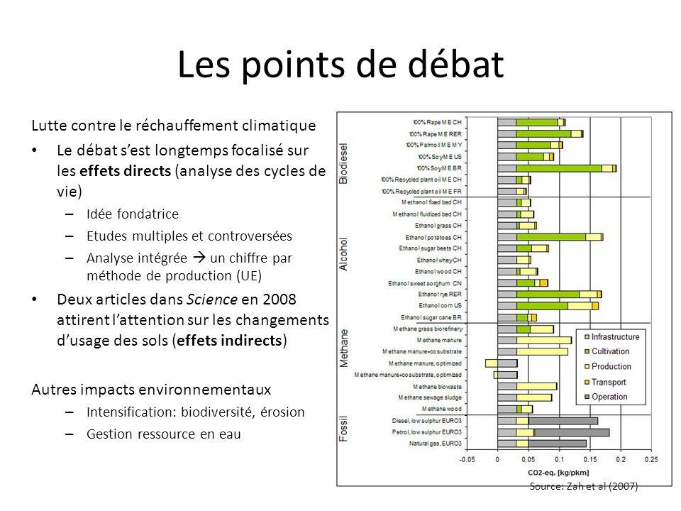 Les points de débat Lutte contre le réchauffement climatique