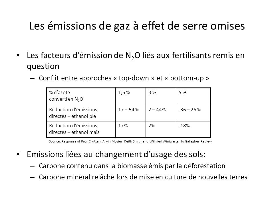 Les émissions de gaz à effet de serre omises