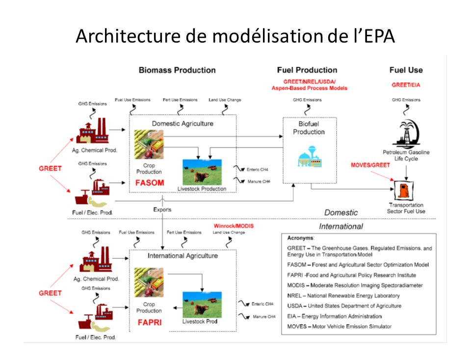 Architecture de modélisation de l'EPA