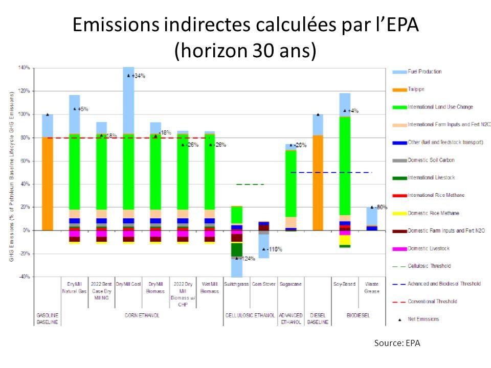 Emissions indirectes calculées par l'EPA (horizon 30 ans)