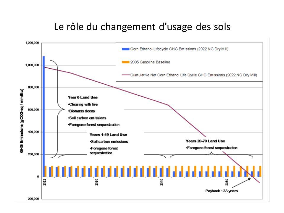 Le rôle du changement d'usage des sols