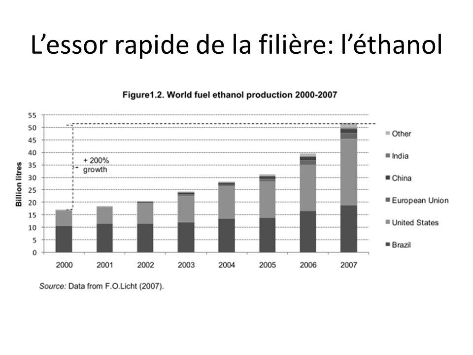 L'essor rapide de la filière: l'éthanol