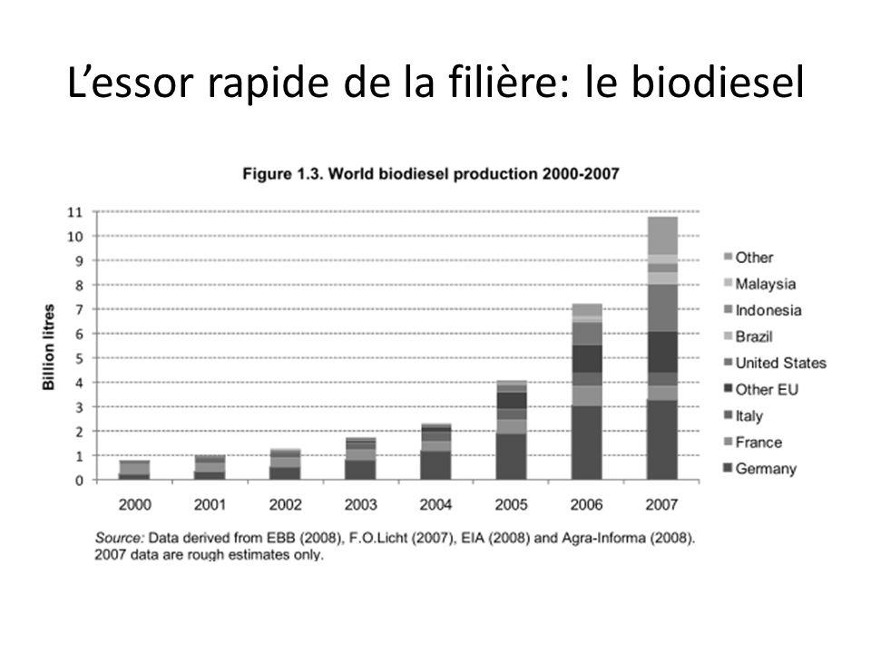 L'essor rapide de la filière: le biodiesel
