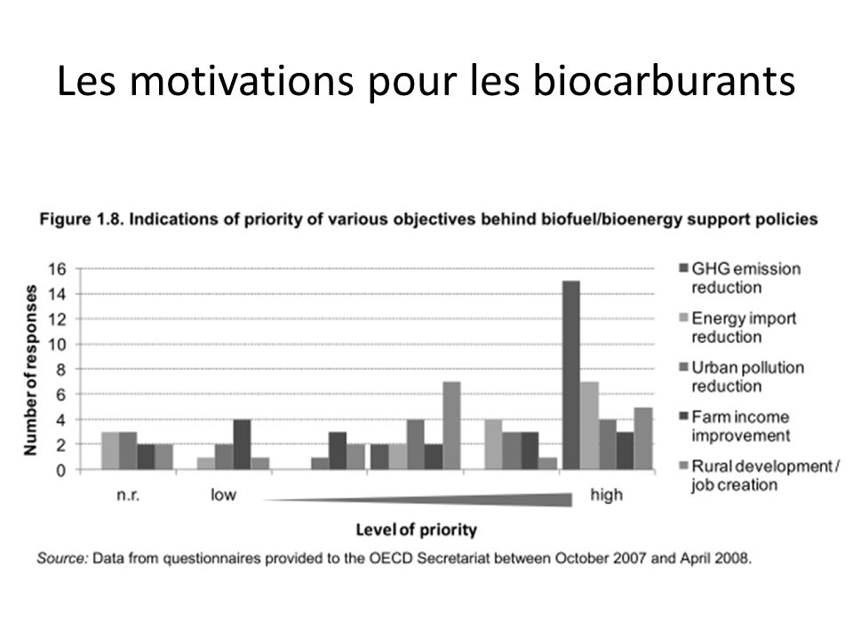 Les motivations pour les biocarburants