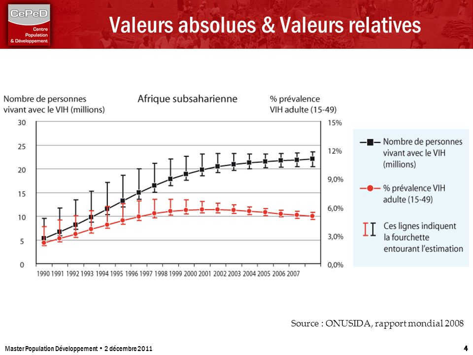Valeurs absolues & Valeurs relatives