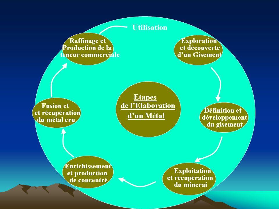 Utilisation Etapes de l'Elaboration d'un Métal Exploration