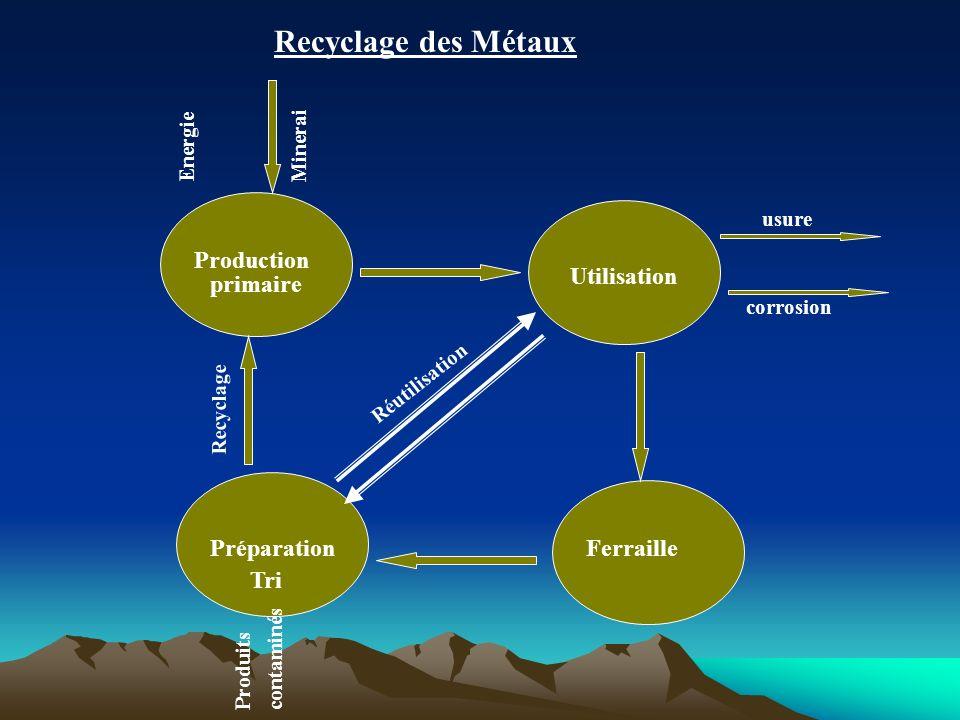 Recyclage des Métaux Production primaire Utilisation Ferraille