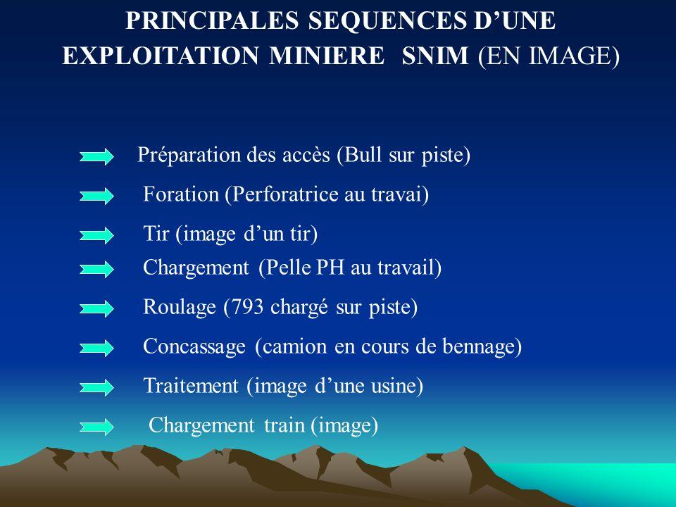 PRINCIPALES SEQUENCES D'UNE EXPLOITATION MINIERE SNIM (EN IMAGE)