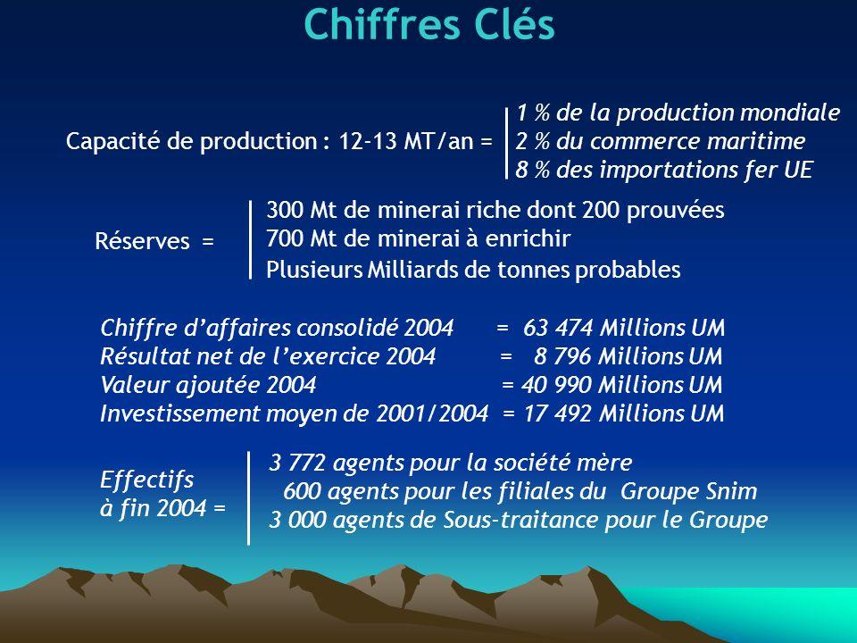Chiffres Clés 1 % de la production mondiale 2 % du commerce maritime 8 % des importations fer UE. Capacité de production : 12-13 MT/an =