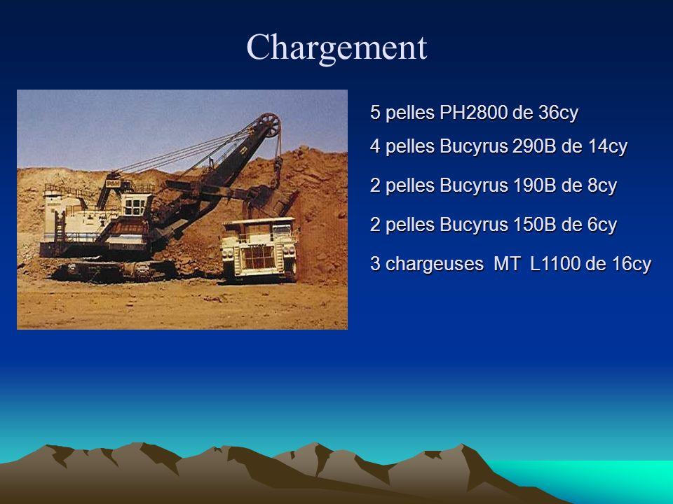 Chargement 5 pelles PH2800 de 36cy 4 pelles Bucyrus 290B de 14cy