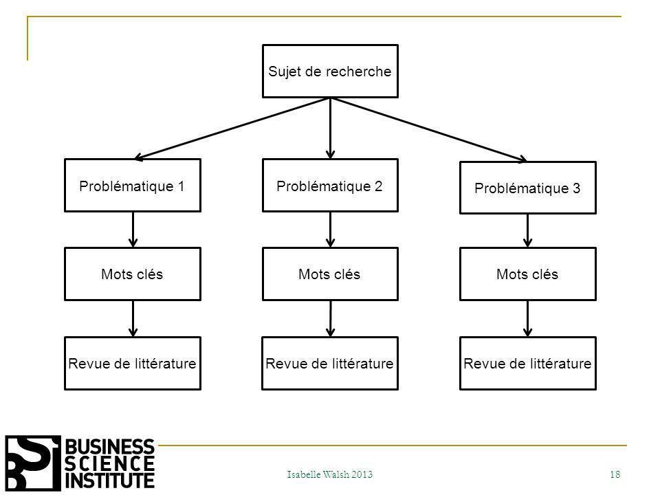Sujet de recherche Problématique 1 Problématique 2 Problématique 3