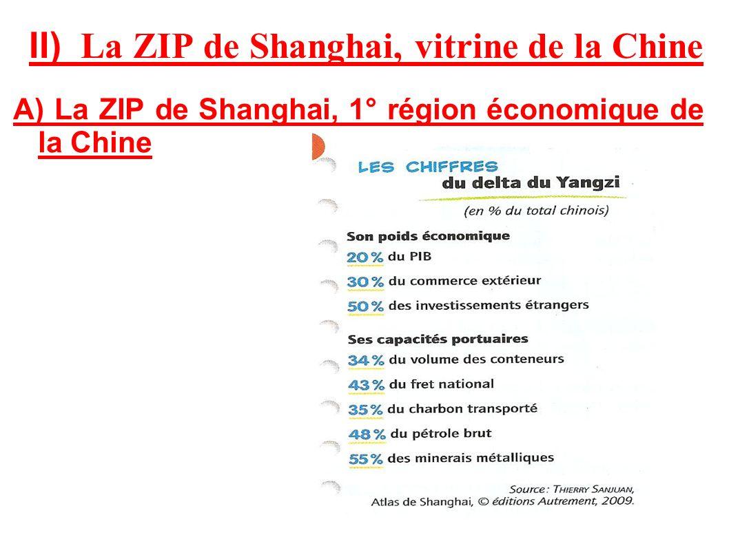 II) La ZIP de Shanghai, vitrine de la Chine