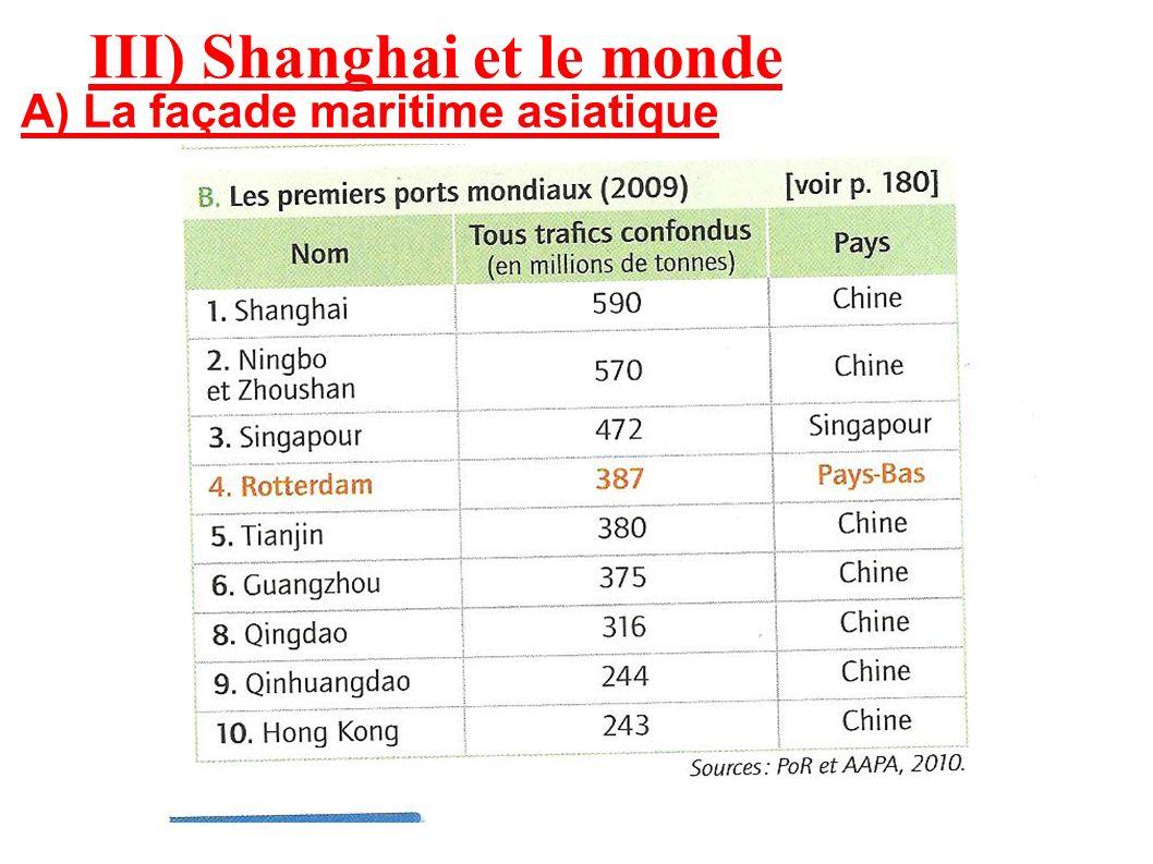 III) Shanghai et le monde