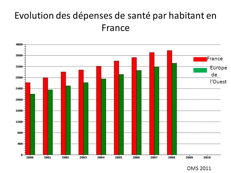 Evolution des dépenses de santé par habitant en France