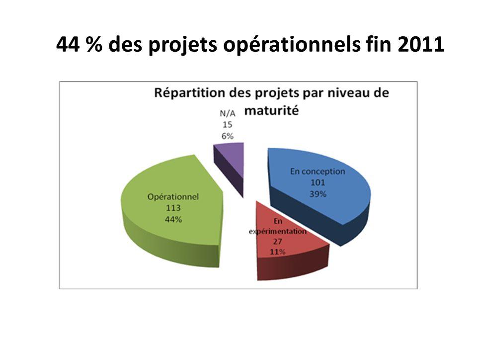 44 % des projets opérationnels fin 2011
