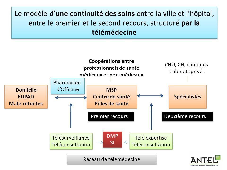 Coopérations entre professionnels de santé médicaux et non-médicaux