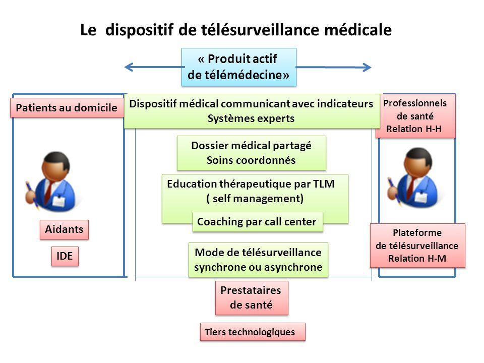 Le dispositif de télésurveillance médicale