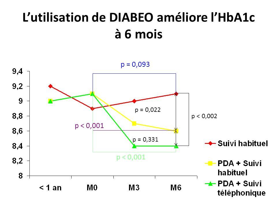 L'utilisation de DIABEO améliore l'HbA1c à 6 mois