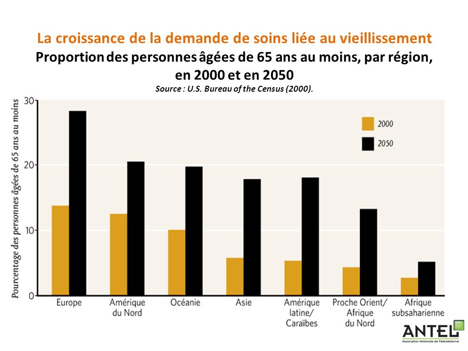 La croissance de la demande de soins liée au vieillissement Proportion des personnes âgées de 65 ans au moins, par région, en 2000 et en 2050 Source : U.S.