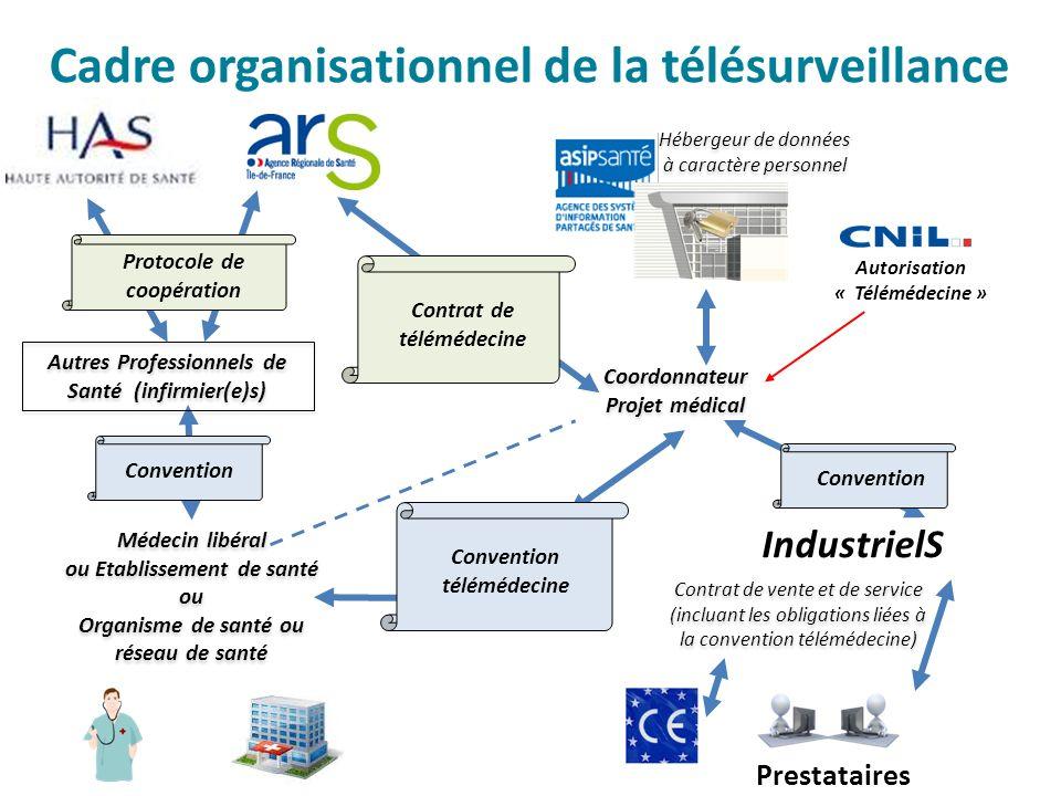 Cadre organisationnel de la télésurveillance